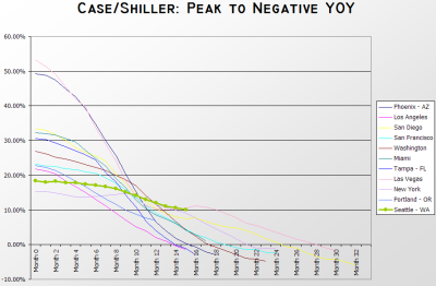 S&P/Case-Shiller Home Price Index: Peak to Negative YOY