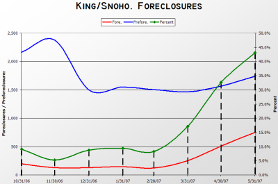 King & Snohomish County Foreclosures