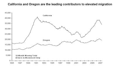 California and Oregon are the leading contributors