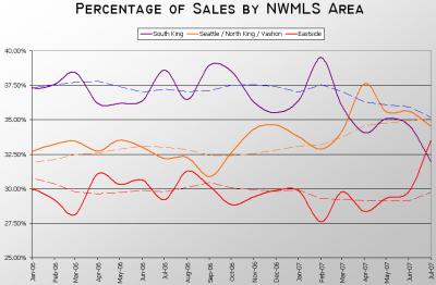 NWMLS King County Sales Breakdown 01.2006-07.2007