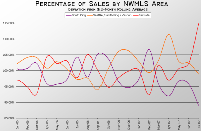 NWMLS King County Sales Deviation 01.2006-07.2007