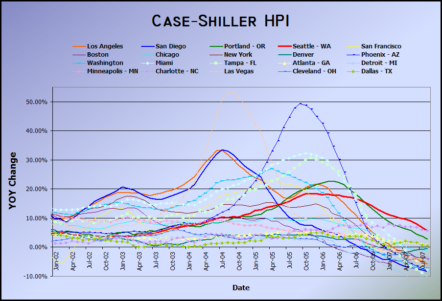 Case-Shiller: Seattle Begins Real Declines?