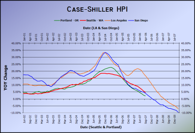 Case-Shiller HPI September 2007