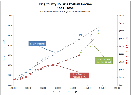 housing-vs-income-correlation