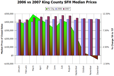 2006 vs 2007: Prices