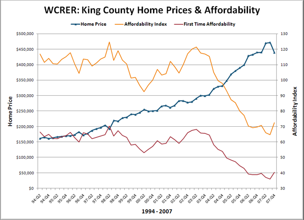WCRER: King County Home Prices &#038; Affordability
