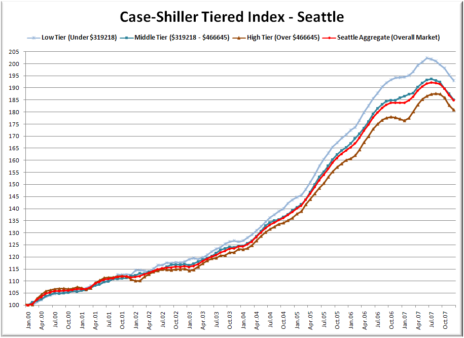 More on Case-Shiller: Seattle Tiers