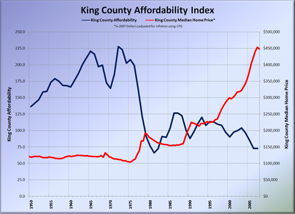 King County Affordability Index: 1950-2007