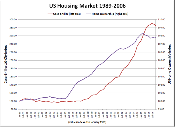 US Housing Market 1989-2006