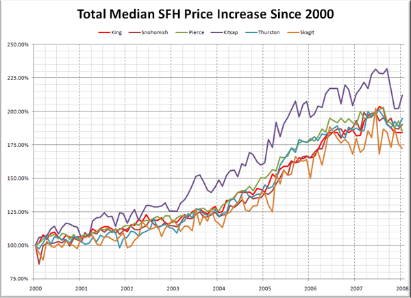 Puget Sound Median SFH Price Increase: 2000-2007