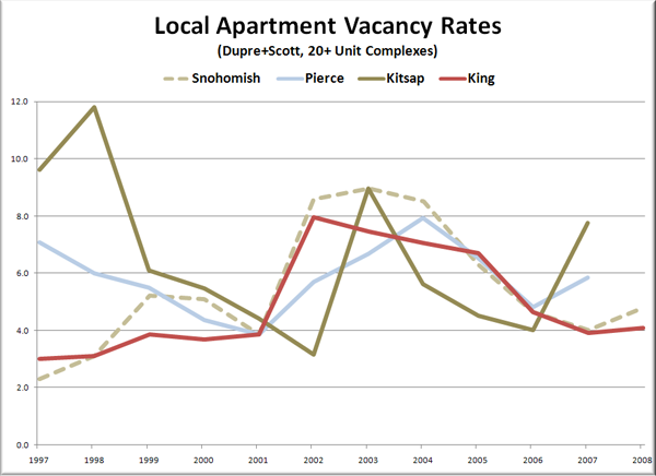 Apartment Vacancy Rates: 1997-2008