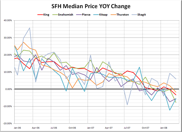 Puget Sound Median SFH YOY Price Changes