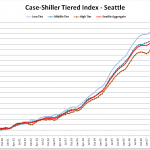 Case-Shiller Tiers: Low End Spikes Downward