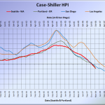 Case-Shiller: Prices Still Falling (Even in Seattle)
