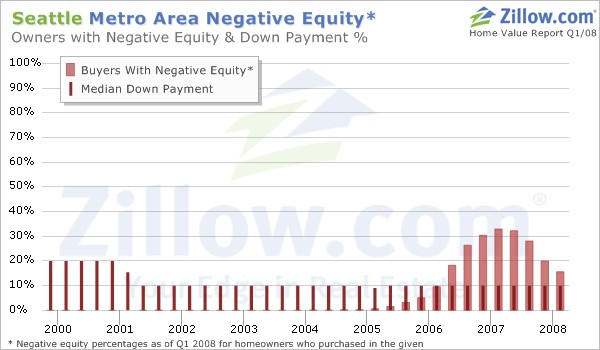 Seattle Negative Equity