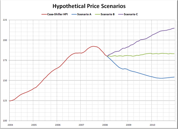 Hypothetical Seattle Price Scenarios