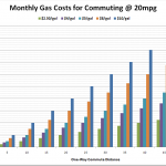 Will High Gas Prices Save Close-in Neighborhoods?
