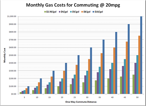Monthly Gas Costs for Commuting