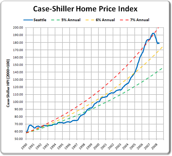 Case-Shiller HPI and Annually Compounded Rates