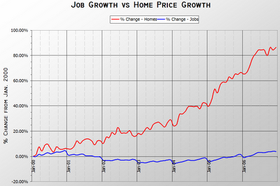 Jobs vs. Median Prices Total Growth