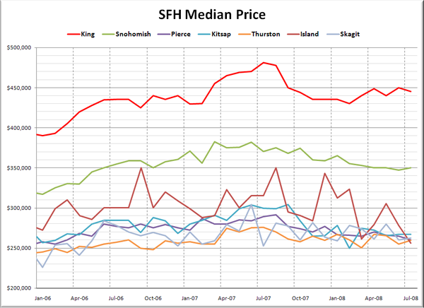 Puget Sound Median SFH Prices