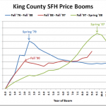 Was King County&#039;s Recent Home Price Boom Unprecedented?