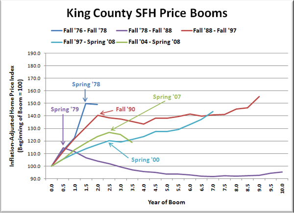 King County SFH Price Booms?