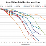 Case-Shiller: Price Drops in Seattle Re-Accelerating