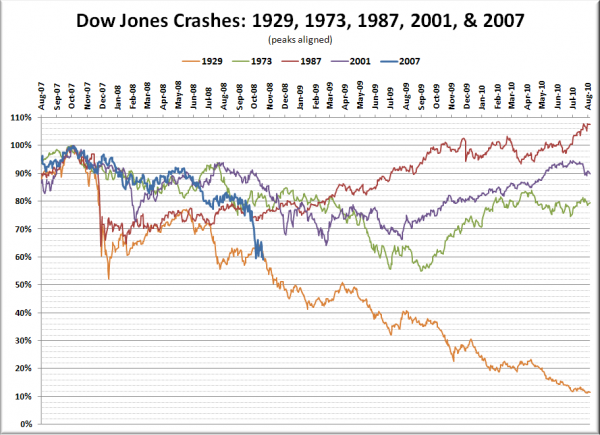 Dow Jones Crashes