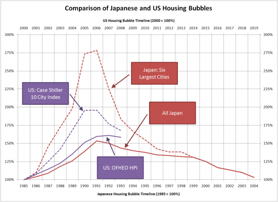 Comparing the US and Japanese Housing Bubbles