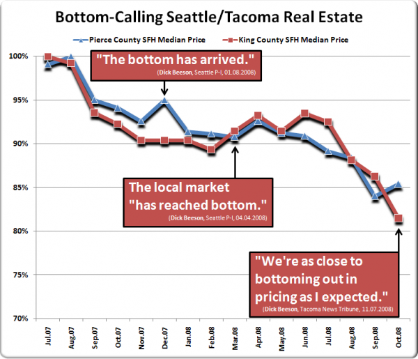 Bottom-Calling Seattle/Tacoma Real Estate