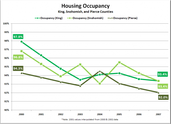 Puget Sound Housing Occupancy by County