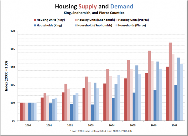 Puget Sound Housing Supply and Demand by County