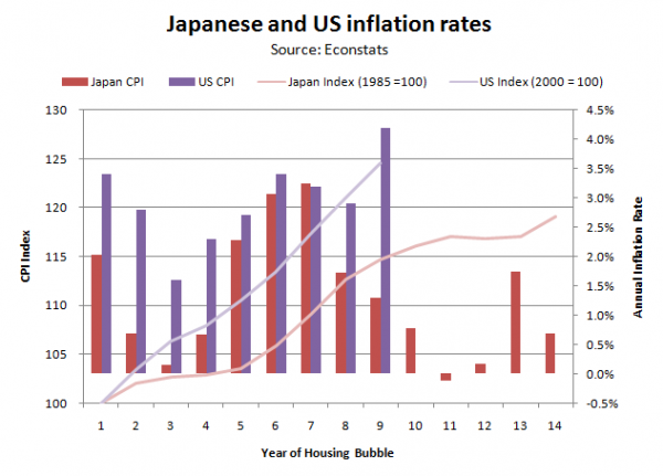 Inflation in US and Japan