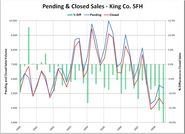 Pending &amp; Closed Sales - King Co. SFH