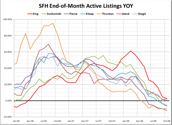 Puget Sound SFH Listings YOY