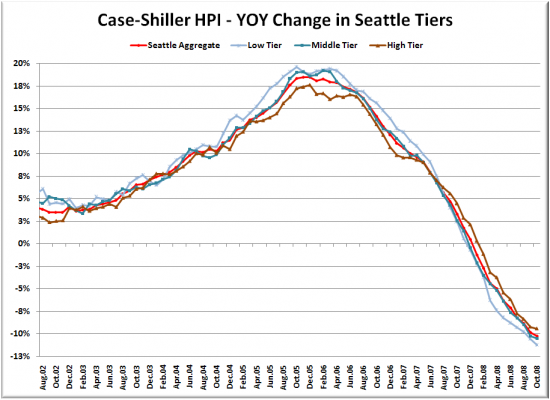 Case-Shiller Tiers: Tiers Drop From Peak in Lockstep