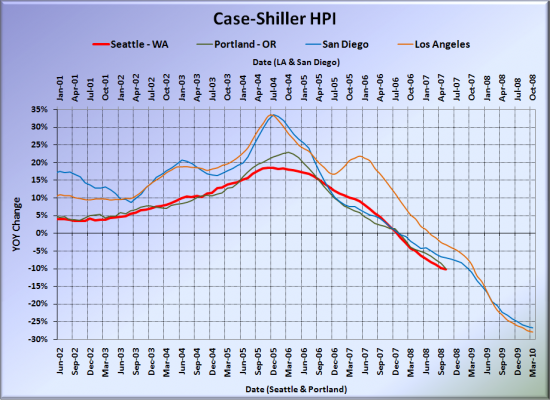 Case-Shiller: Seattle Hits 10% YOY Price Drops