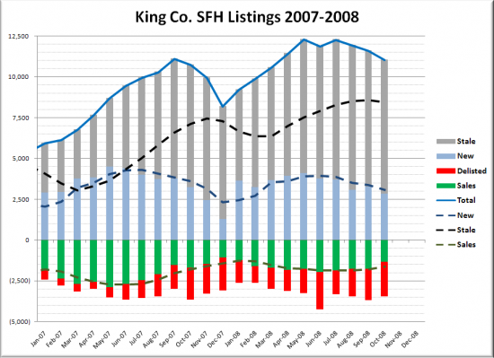 Another Angle on Recent Sales and Listings
