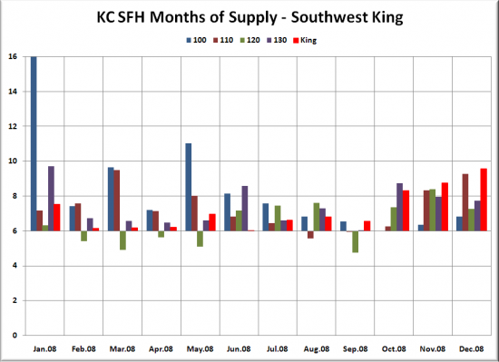 December Neighborhoods Months of Supply Update