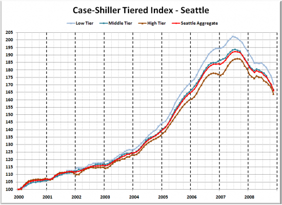 Case-Shiller Tiers: Prices Break Back into 2005