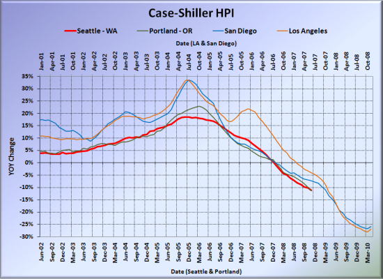 Case-Shiller: Seattle Price Drops Continue to Accelerate