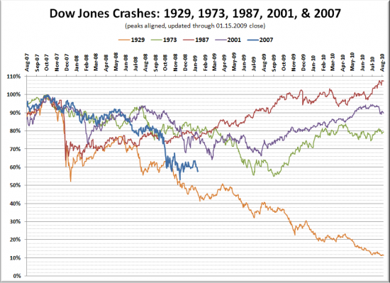 Stock Market Crash Historical Comparison Update