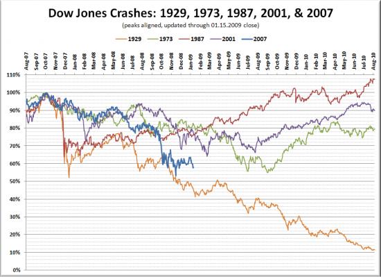 Stock Market Crash Historical Comparison Update