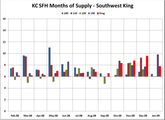 January Neighborhoods Months of Supply Update