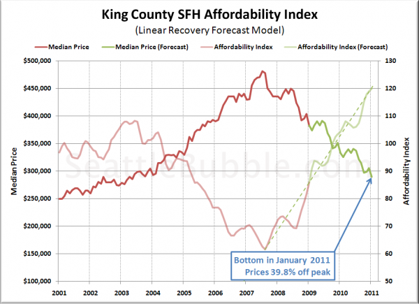 Bottom-Calling Method 4: Affordability Index Forecast