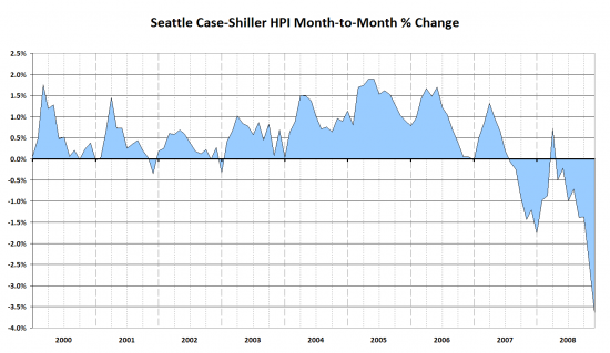 Case-Shiller: Yet Another Record Drop in Seattle Home Prices
