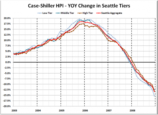 Case-Shiller Tiers: Low Tier Falls Over 15% in a Year