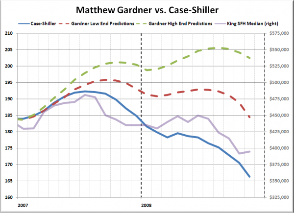 Matthew Gardner vs. Case-Shiller