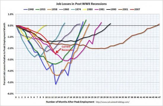 Crash Comparisons: Job Losses & Dow Jones